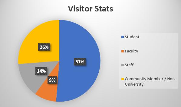 visitorstats